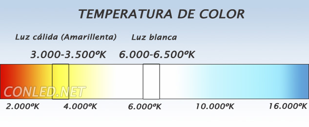 Espectro visible y temperatura de color de las bombillas de led