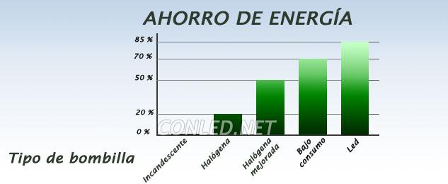 Comparativa del ahorro de energía de las bombillas