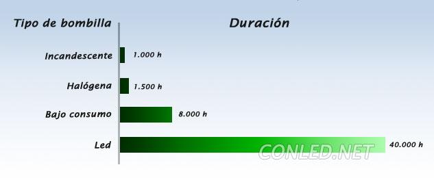 Comparativa de la duración en horas de las bombillas